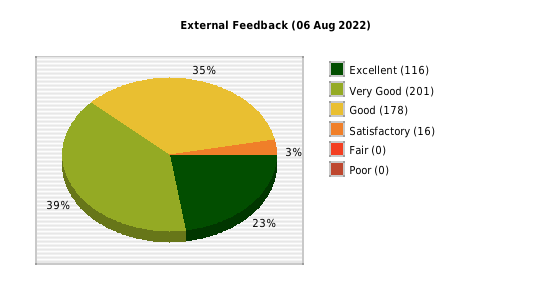 external feedback pie chart